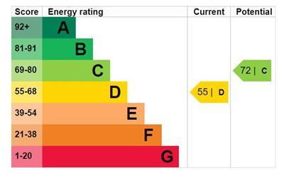 EPC Graph for Windsock Close, Surrey Quays, London